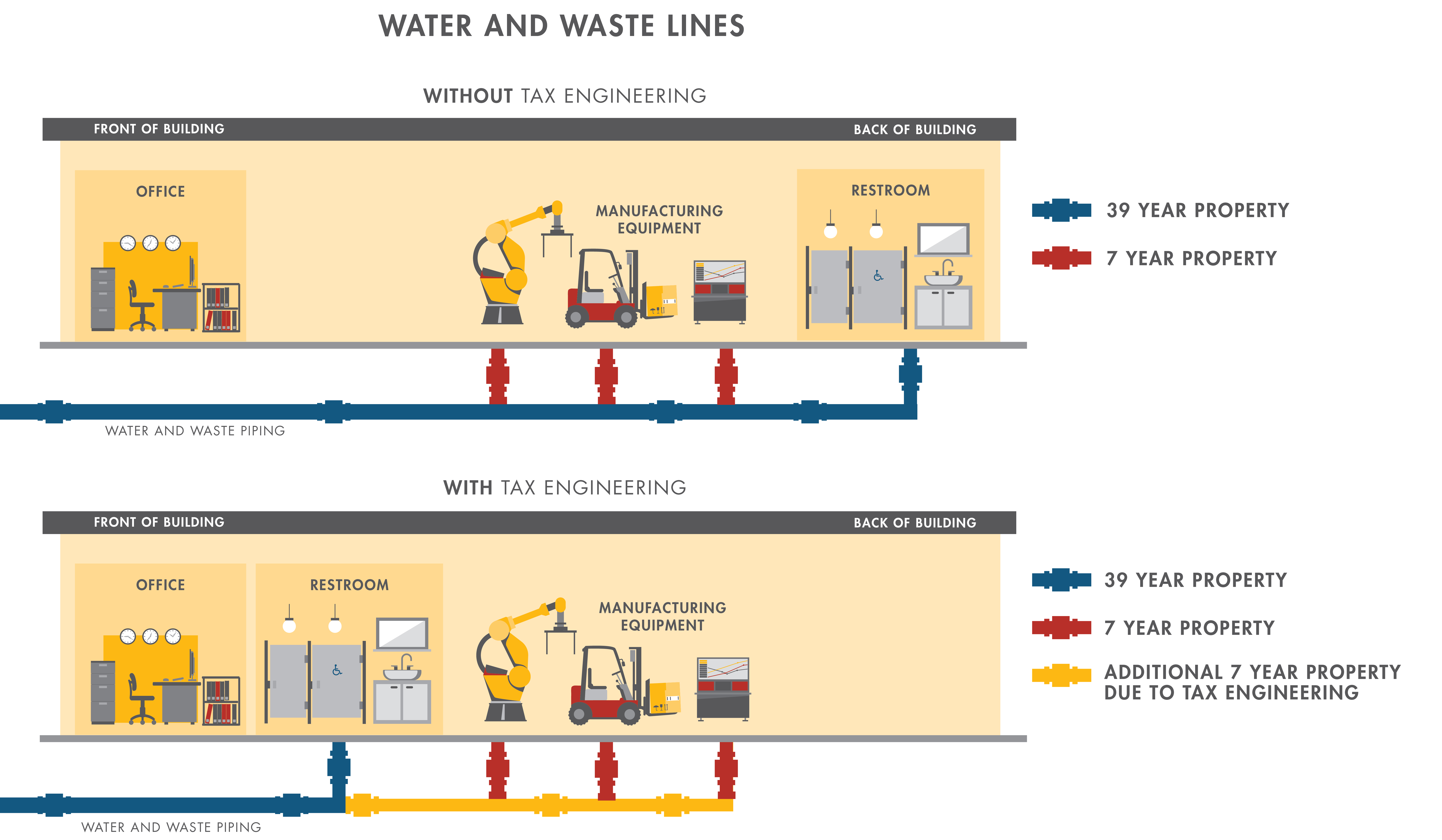 Water and Waste Lines