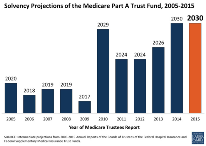 Solvency projections of the Medicare Part A Trust Fund, 2005-2015