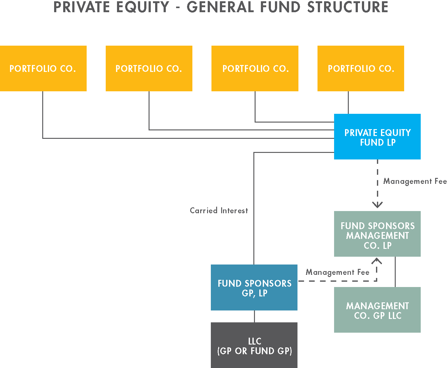 Private Equity General Fund Structure