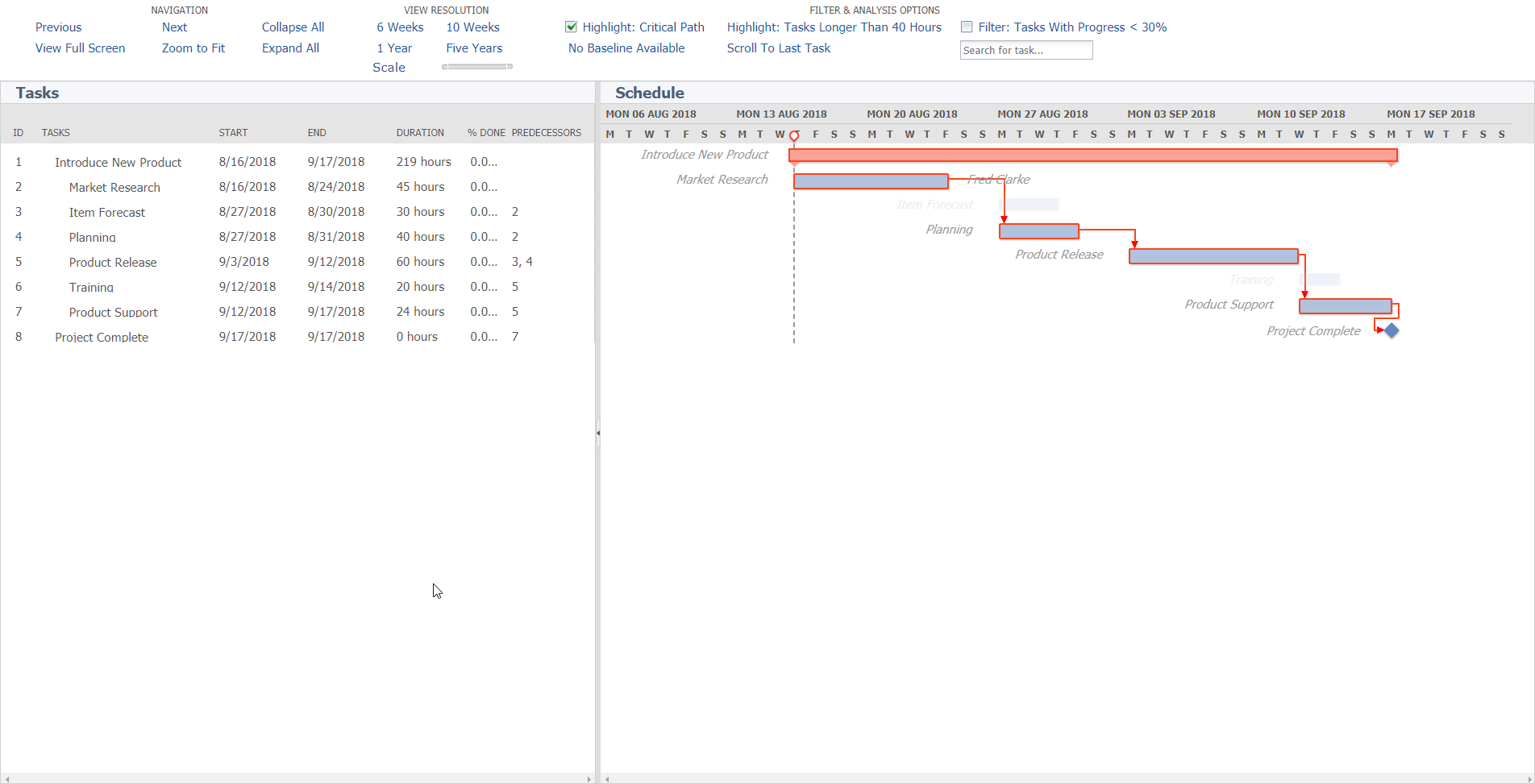NetSuite Gantt chart w Critical Path Highlighted