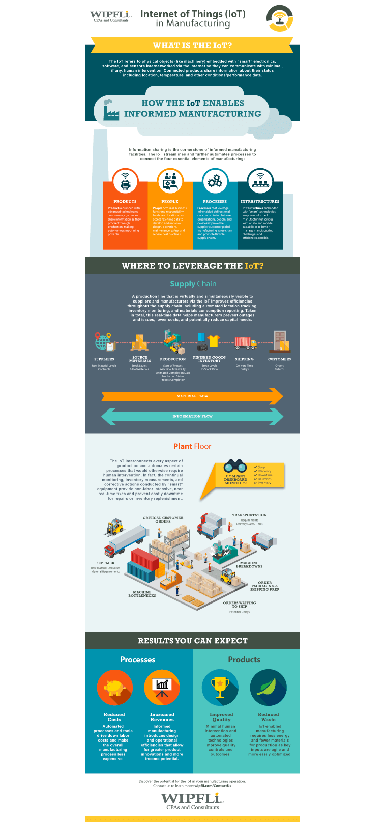 IoT Infographic Preview