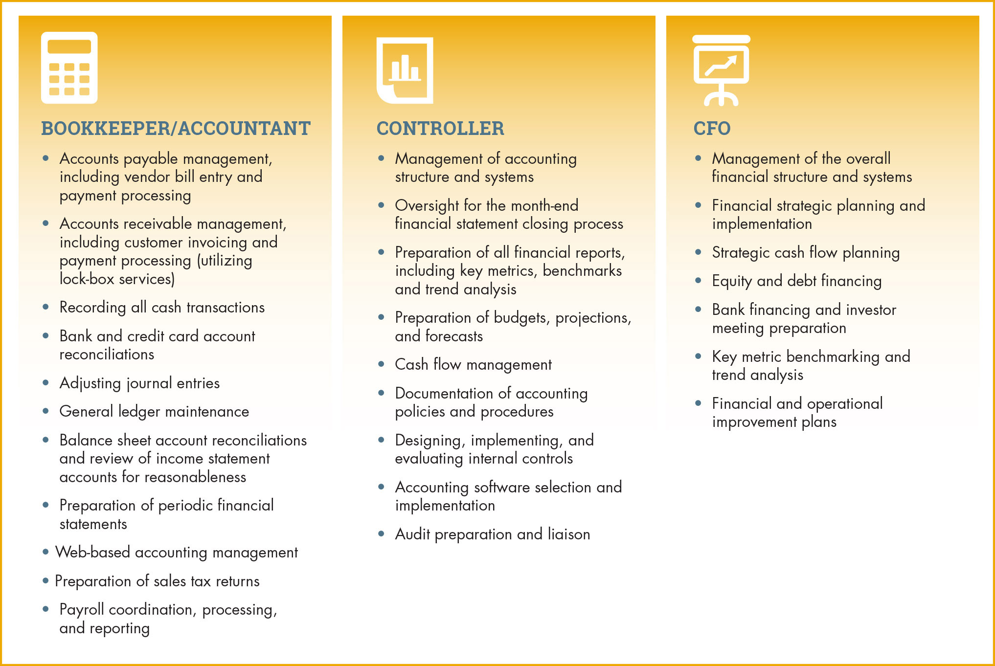 Outsourced Accounting Roles