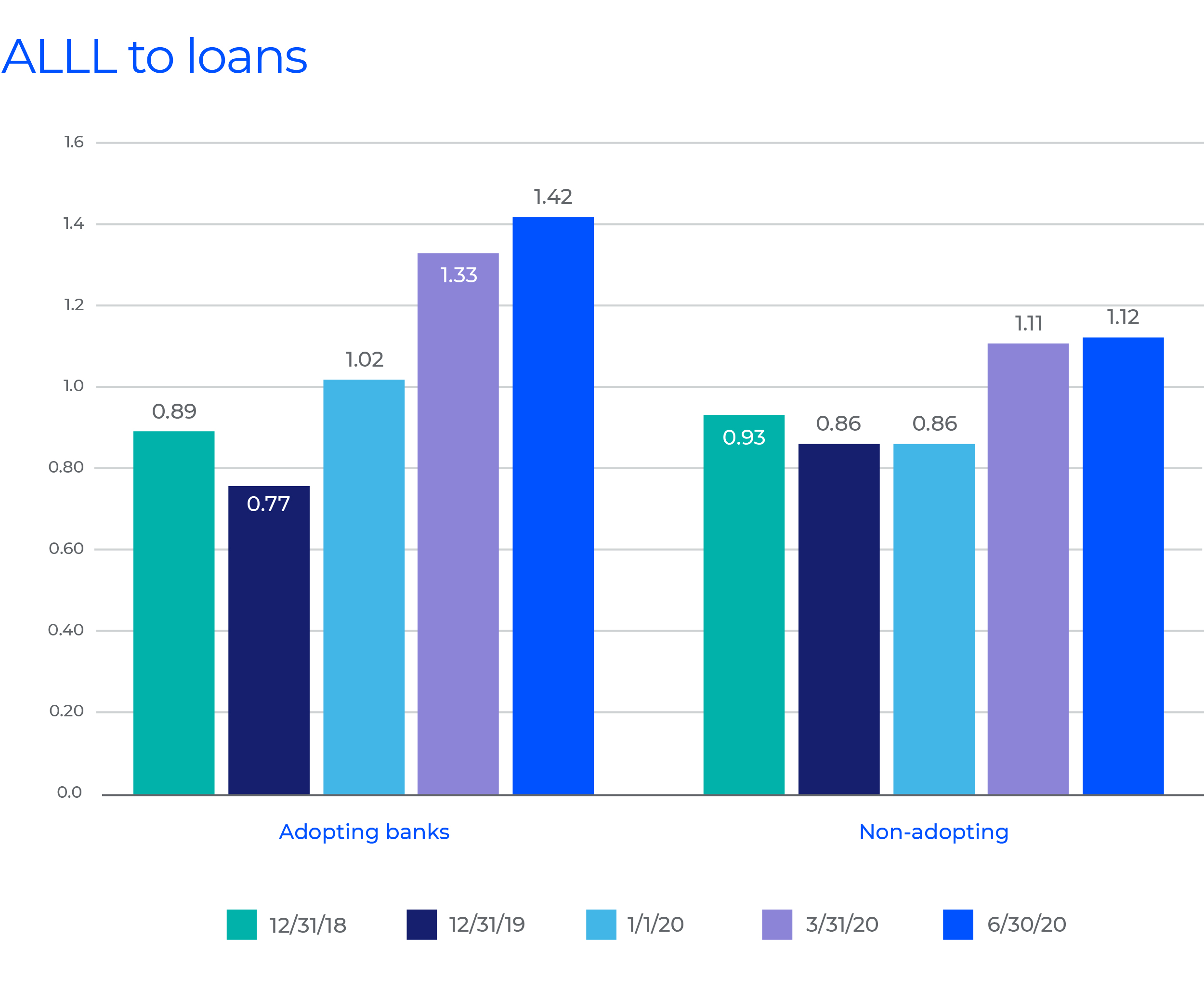 ALLL to loans: Adopting vs. Non-adopting graph