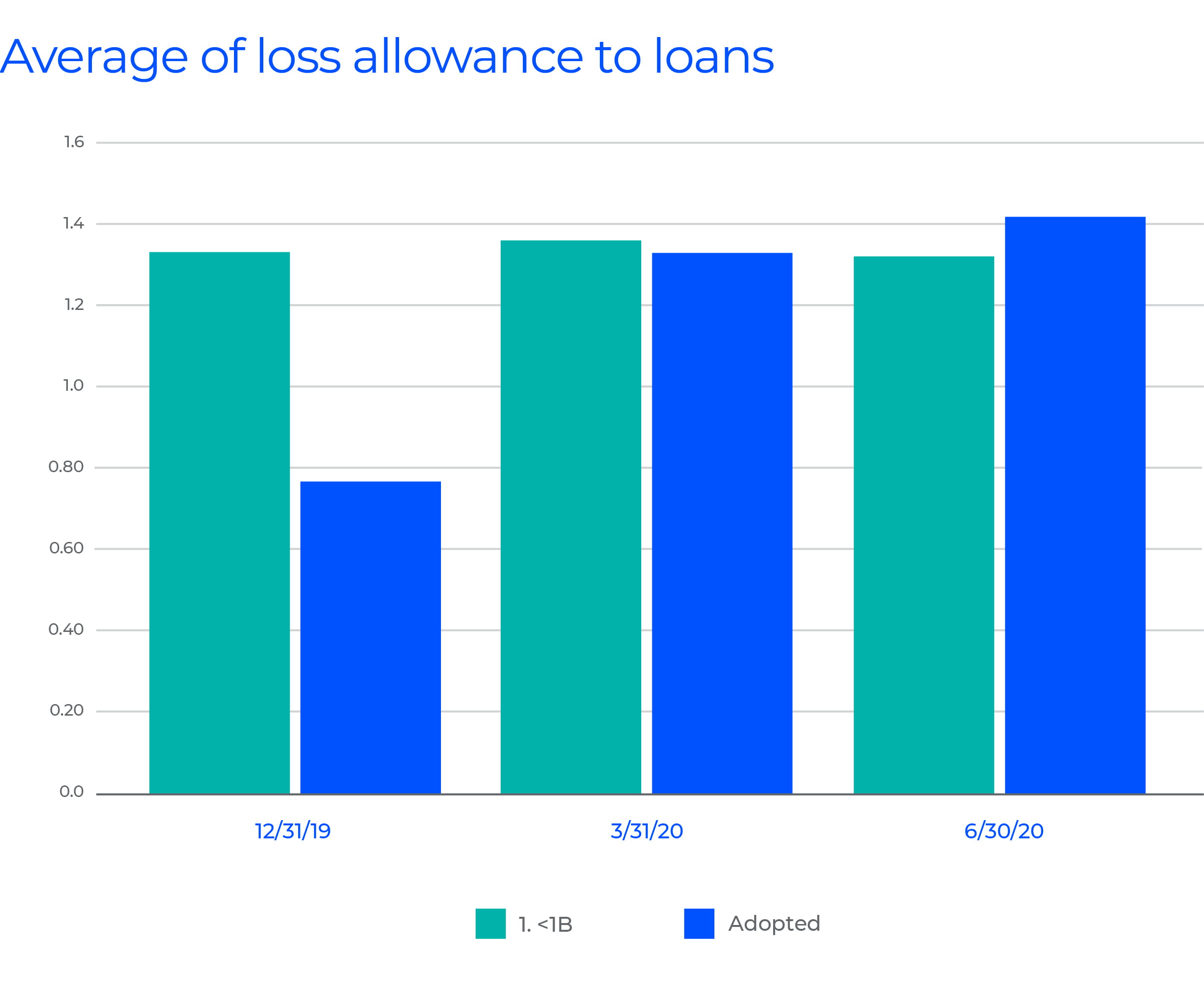 Average of loss allowance to loans graph