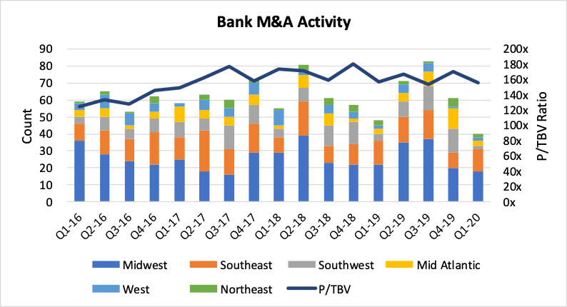 Community bank M&A activity slows