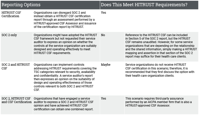 HITRUST vs SOC 2