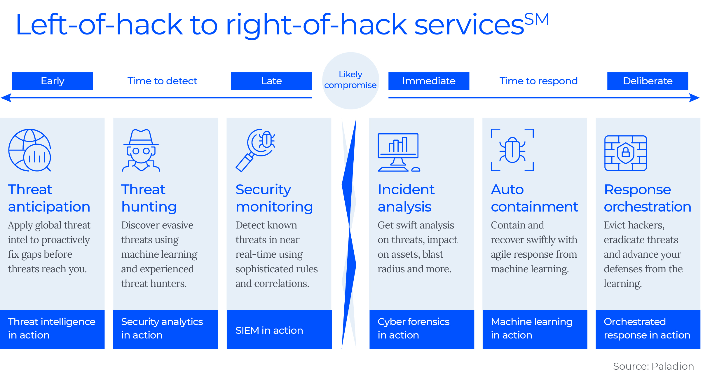 Left-of-hack and right-of-hack services