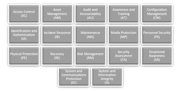 Asset Management, Recovery and Situational Awareness domains - CMMC