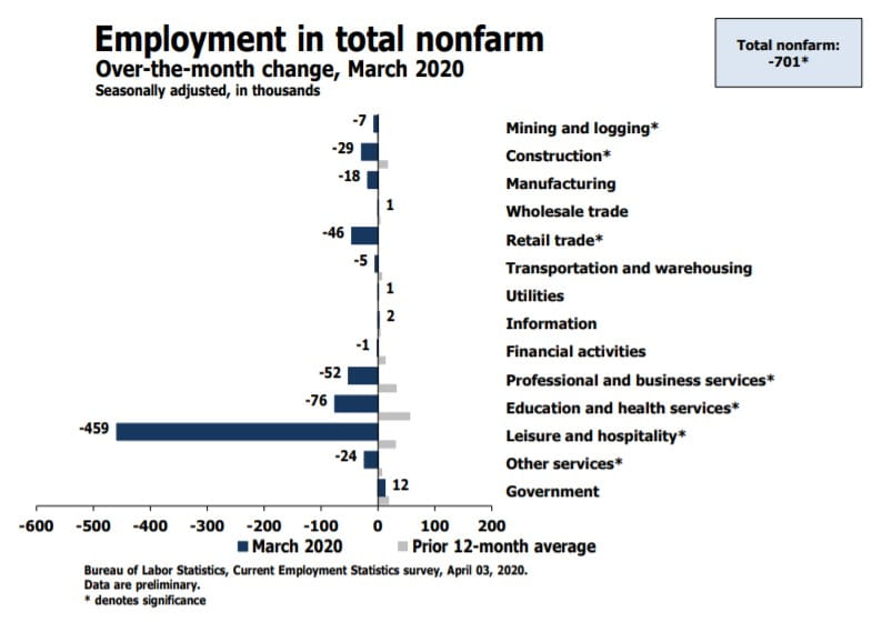 Employment in total nonfarm over-the-month change, March 2020
