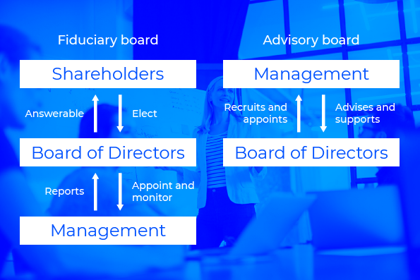 Fiduciary board vs.  Advisory board