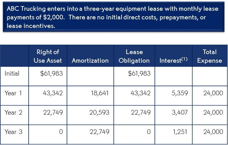 Operating Lease Example