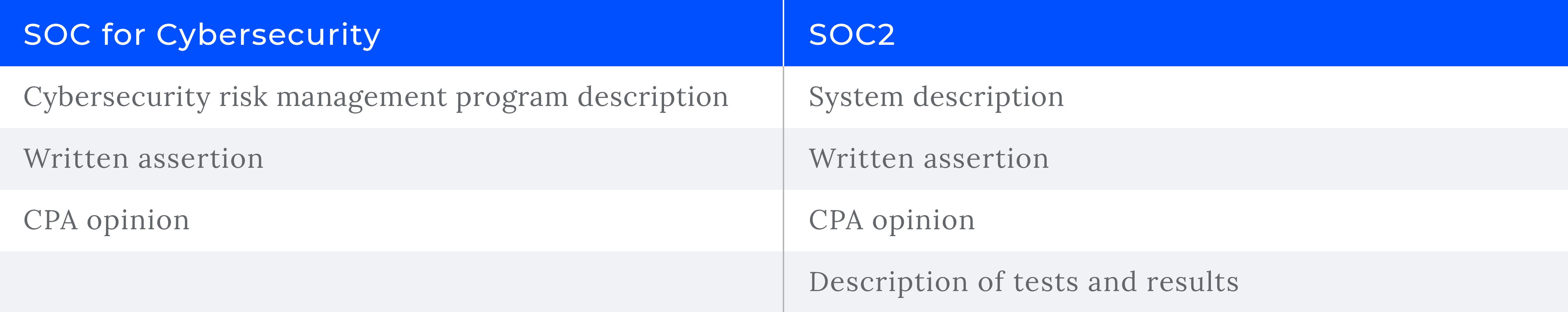 SOC for Cybersecurity vs. SOC 2: 5 key differences