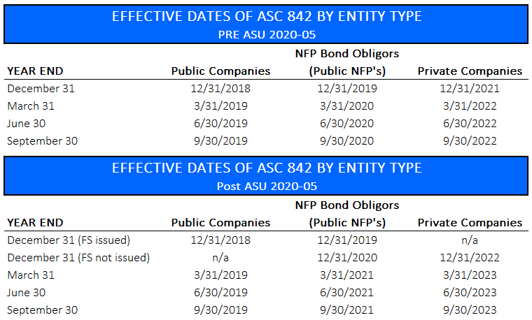 Effective dates of ASC 842 by entity type