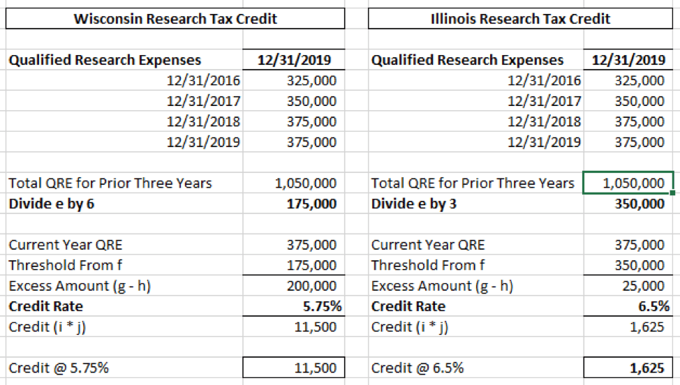 State R&D tax credits: A state tax planning opportunity