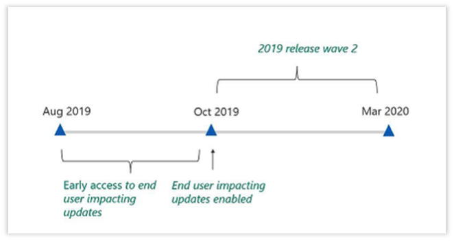 What you need to know about the Microsoft 2019 release wave 2