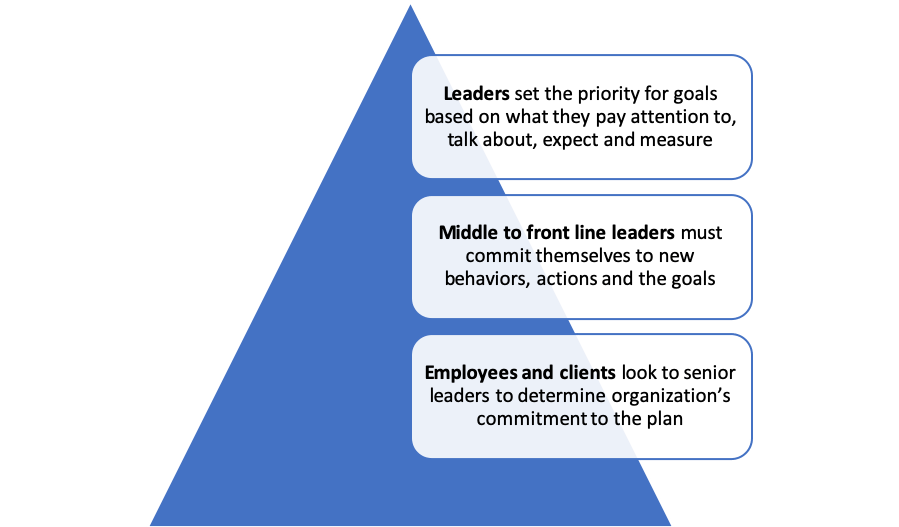Through the messy middle: Nonprofit change management