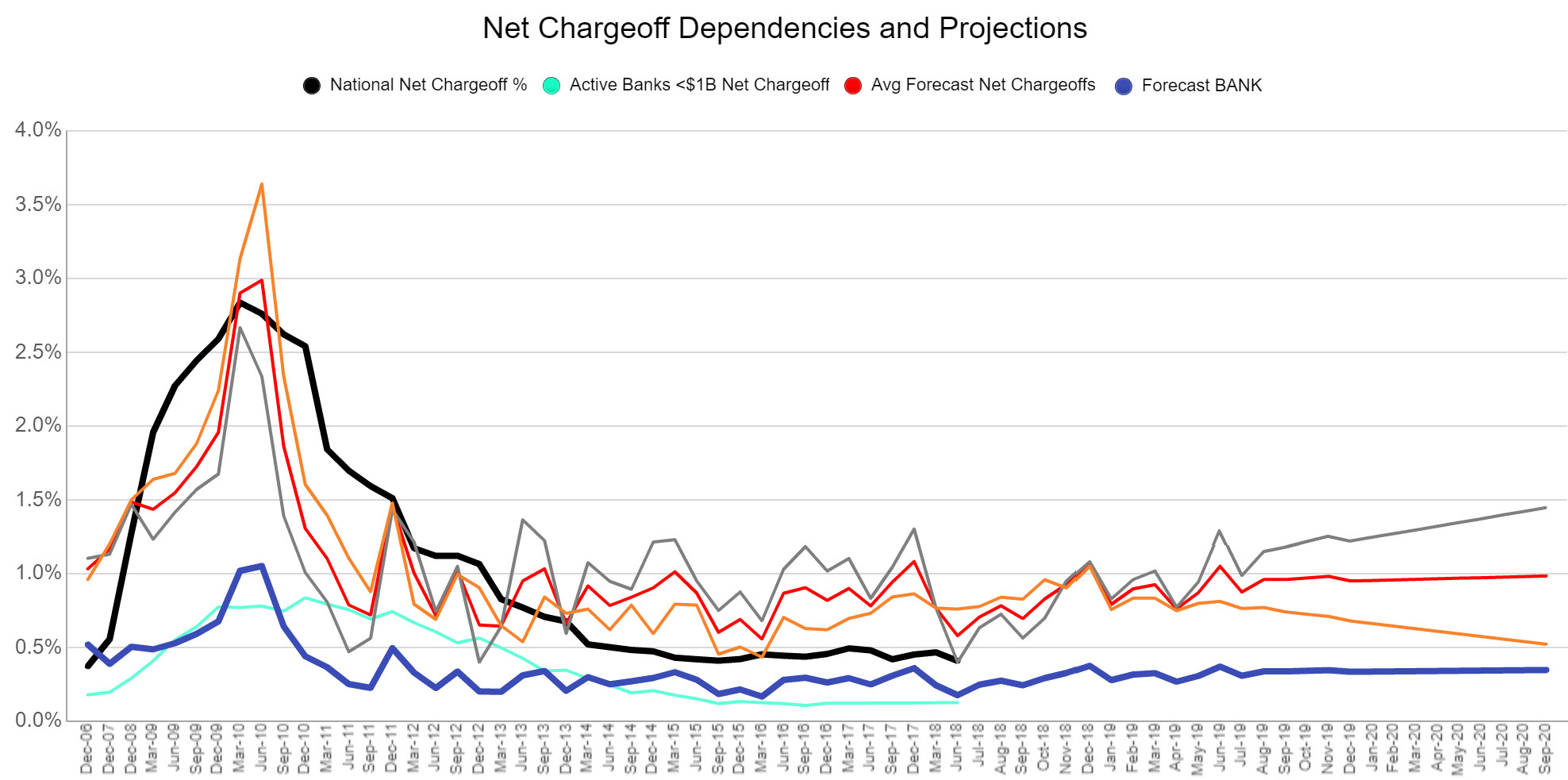 CECL Net Chargeoff Dependencies and Projections