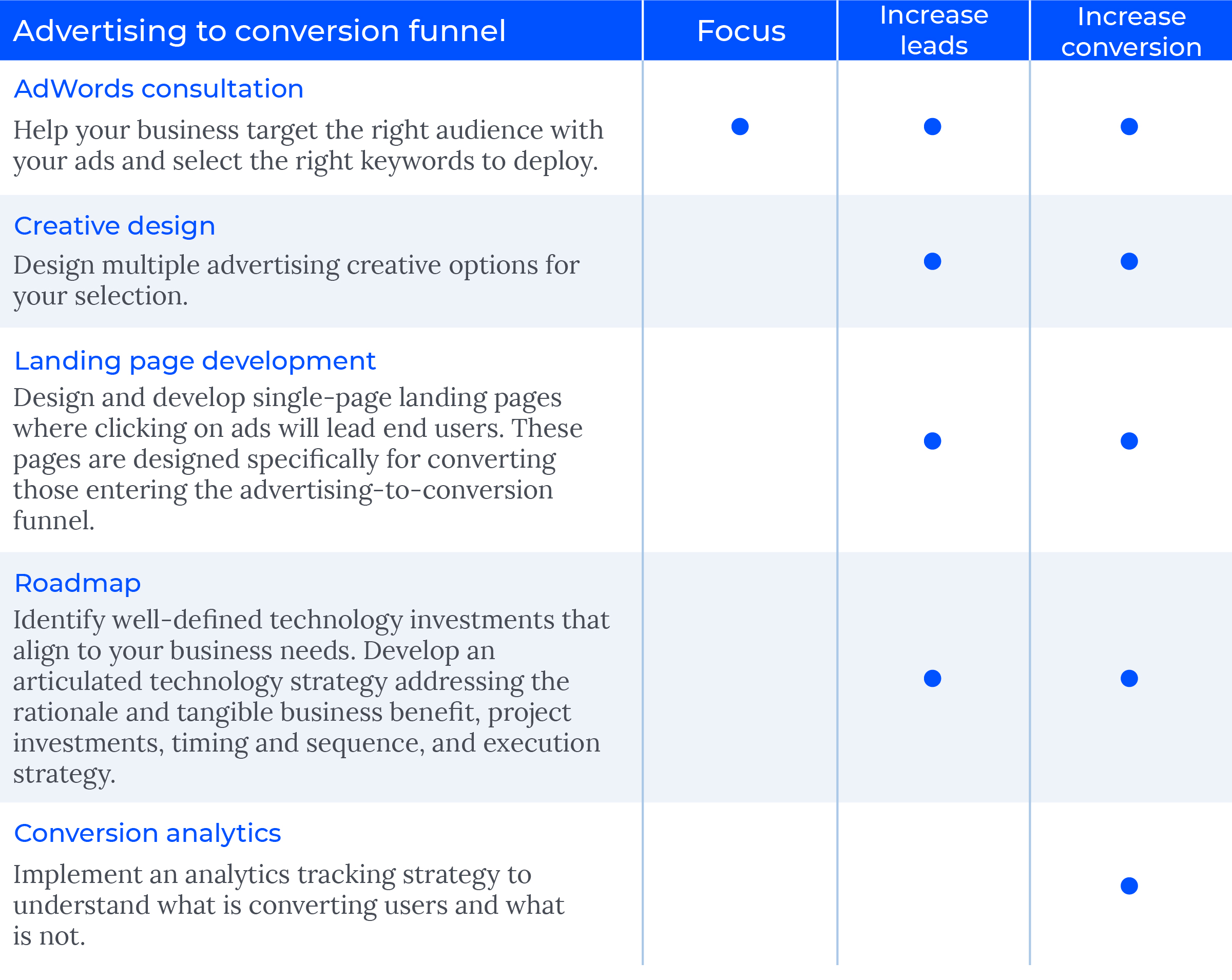 Advertising to conversion funnel | Wipfli